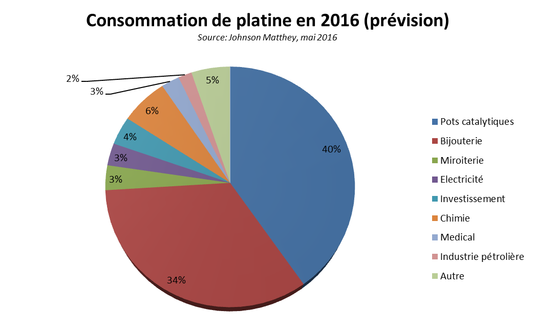 consommation platine 2016 prevision