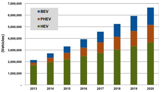 croissance des ventes de véhicules electriques