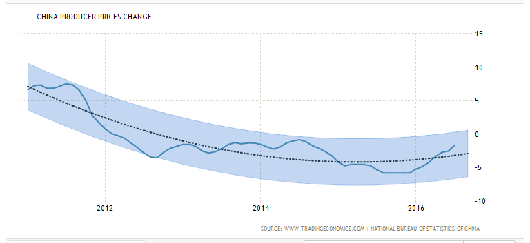 macro digest - china producer prices change 2