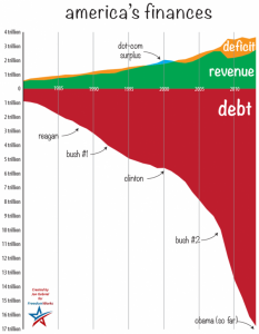 debtchartfw2