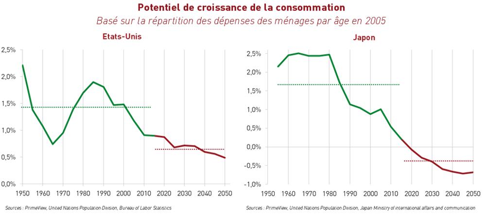 Potentiel de croissance de la consommation US et Japon