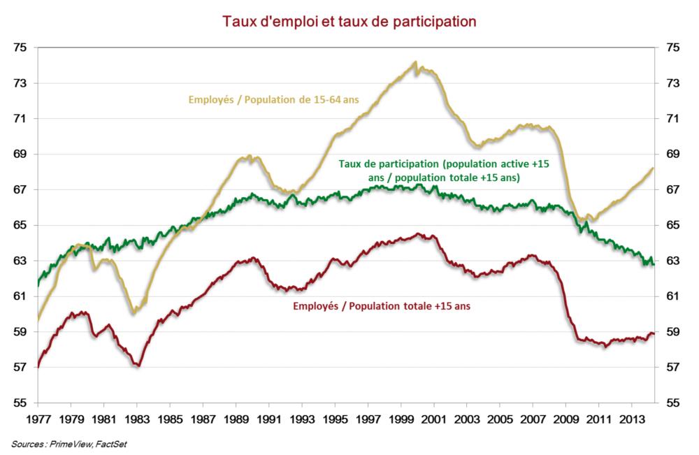 Taux d'emploi et taux de participation aux US