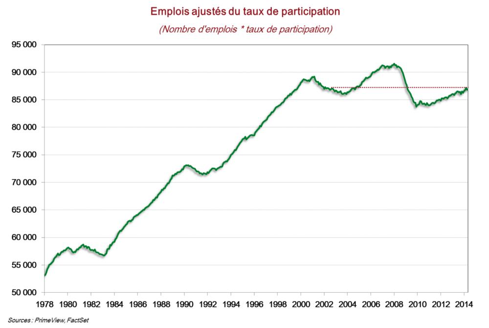 Emplois ajustés au taux de participation aux US