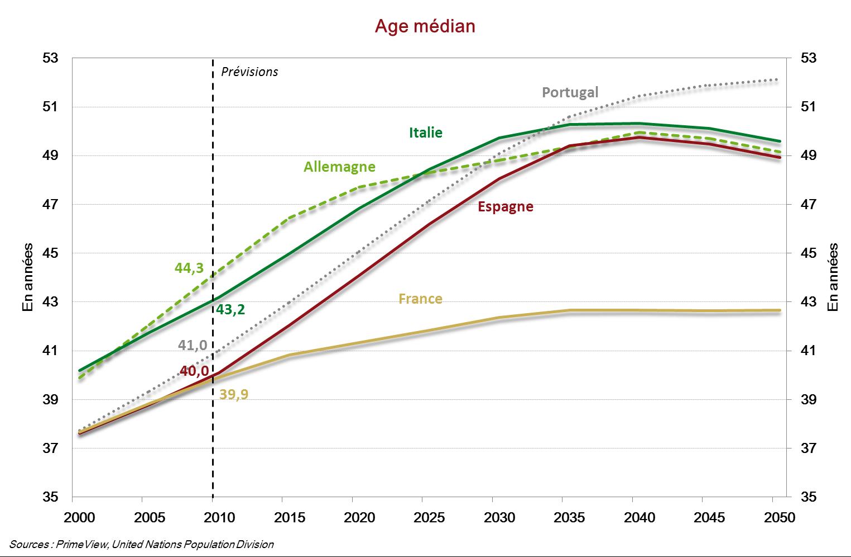 L'âge médian de la France dans les années à venir reste inférieur à celui de ses voisins européens