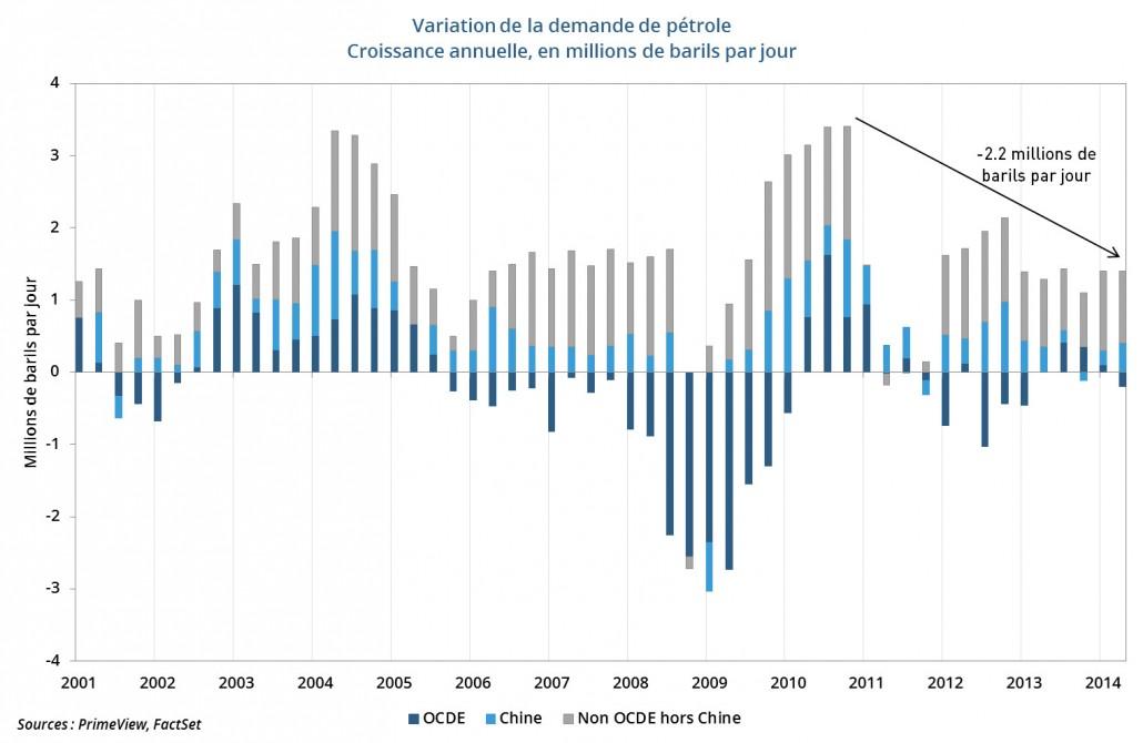 Variation de la demande de pétrole