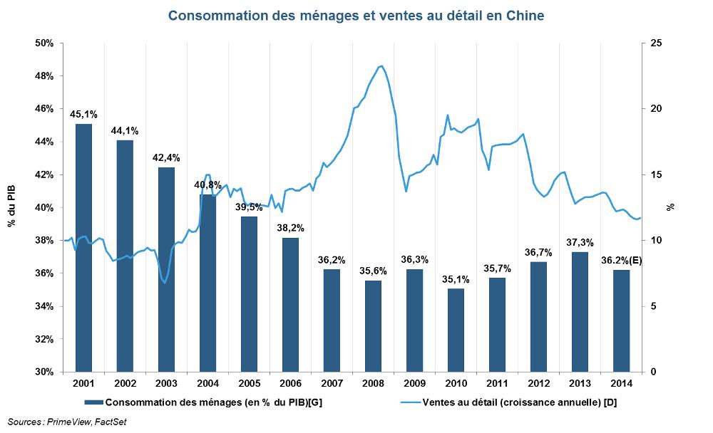 Consommation des ménages et ventes au détail en Chine