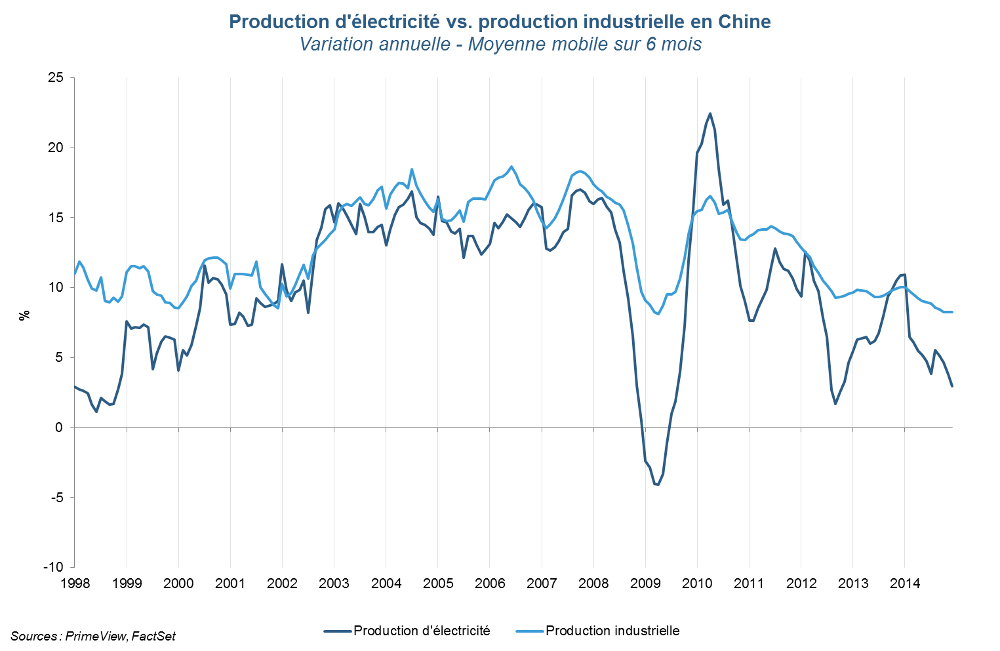 Production d'électricité et production industrielle en Chine