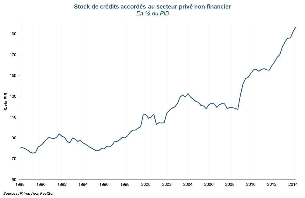 Stock de crédits distribués au secteur privé non financier en Chine