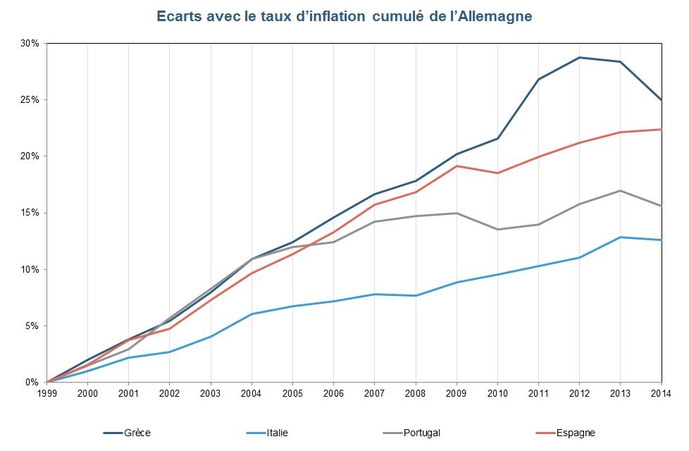union monétaire : écarts avec le taux d'inflation cumulé de l'Allemagne