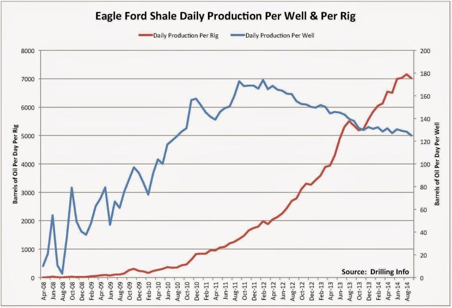 Nombre de forages aux USA: un nouveau baromètre des prix du pétrole? Eagle Ford Shale Daily Prod