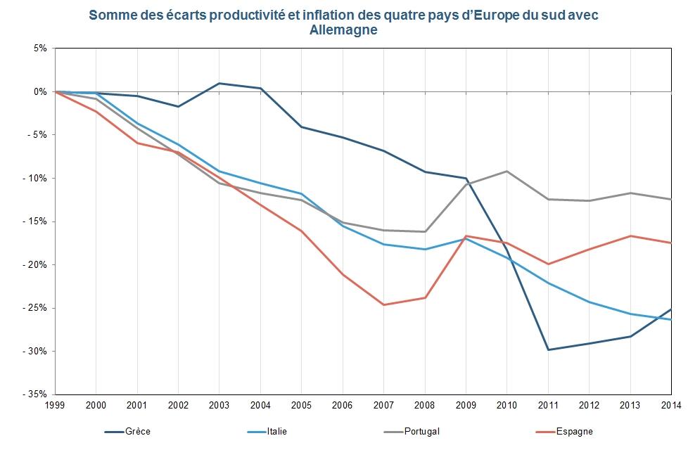 union monétaire : somme des ecarts productivité et inflation des quatres pays avec l'Allemagne