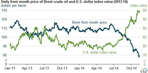 Dollar_per_barrel_vs_dollar_index_value