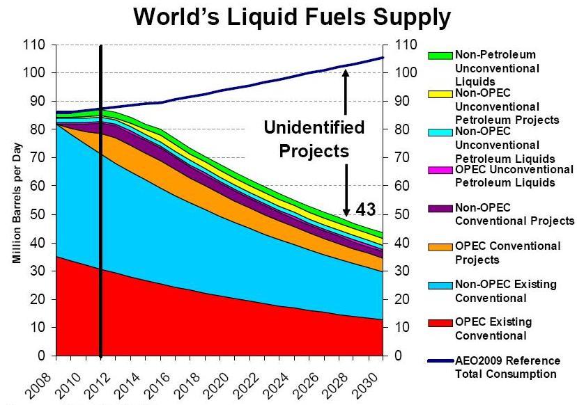worlds_liquid_fuels_supply