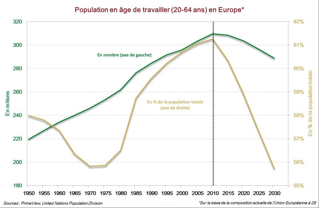 Population en age de travailler en europe