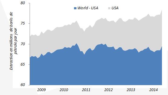 Production globale de petrole