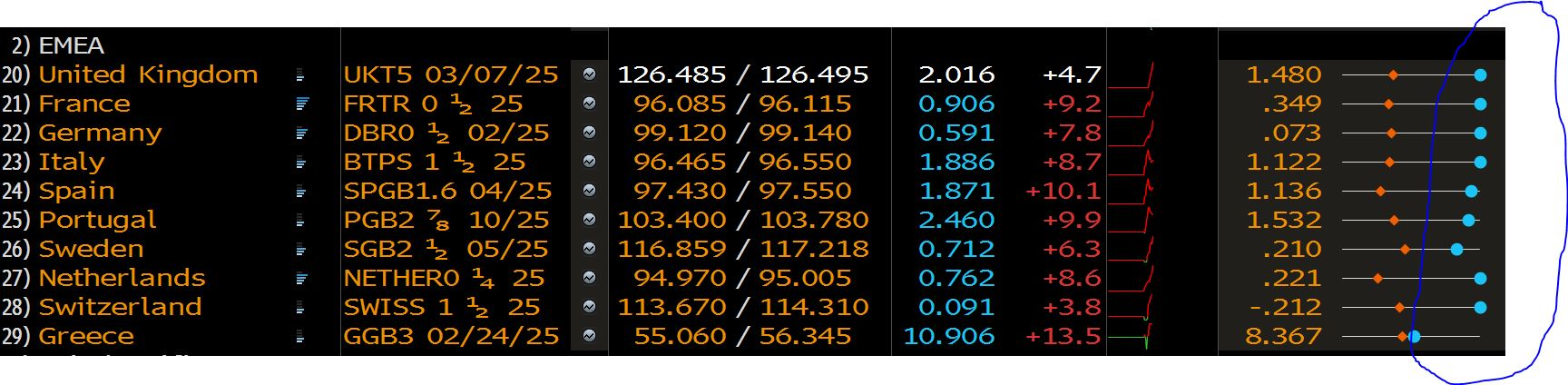 yields europe