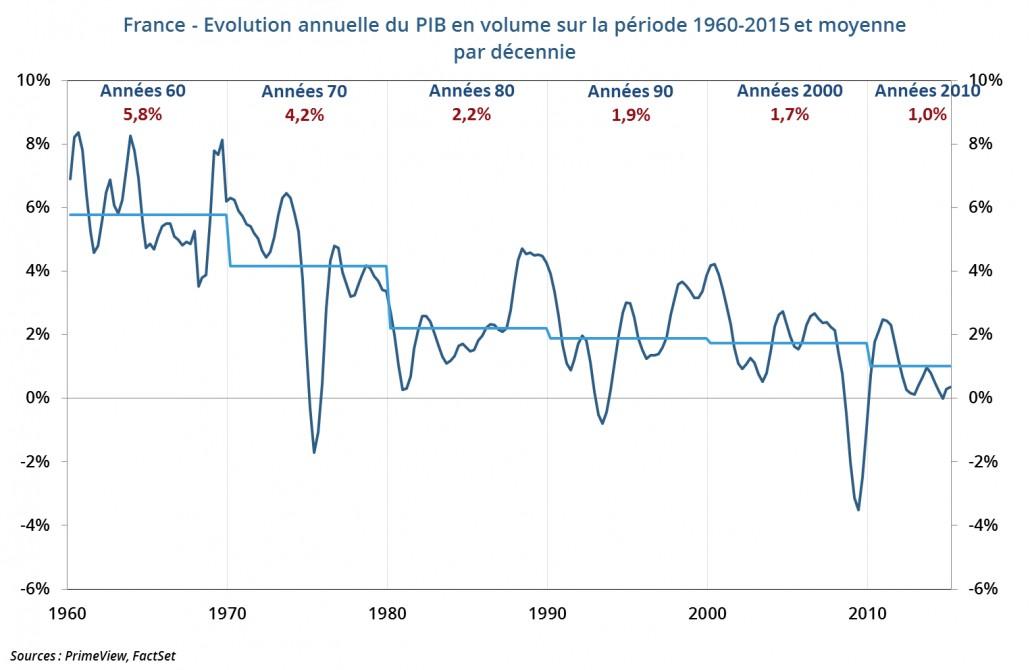 Croissance annuelle du PIB France