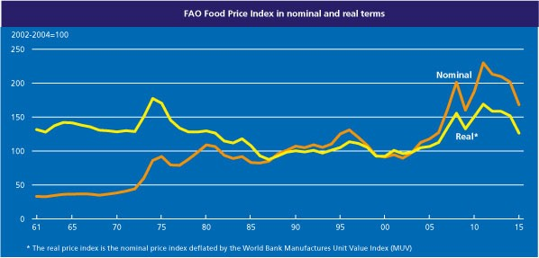 FAO Food Price Index in nominal and real terms