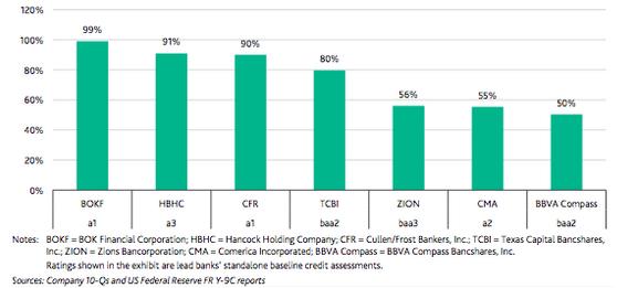 Holding bancaire US ayant le plus gros rapport Prêt au secteur énergie - Capitaux propres Tier 1