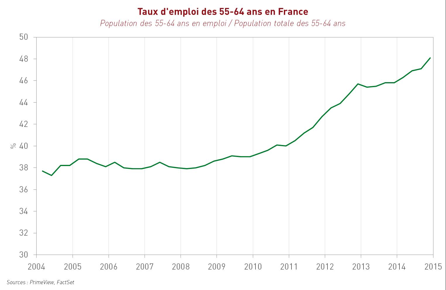 Taux d'emploi des 55-64 ans en France