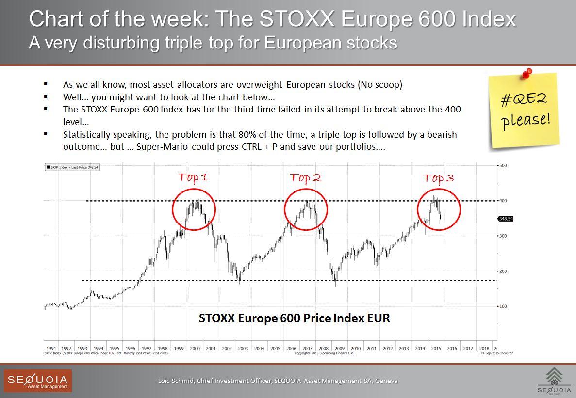 chart of the week_Eurostoxx600_23.09.2015