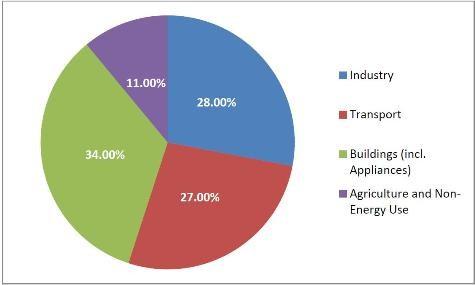 conso_energie_secteur