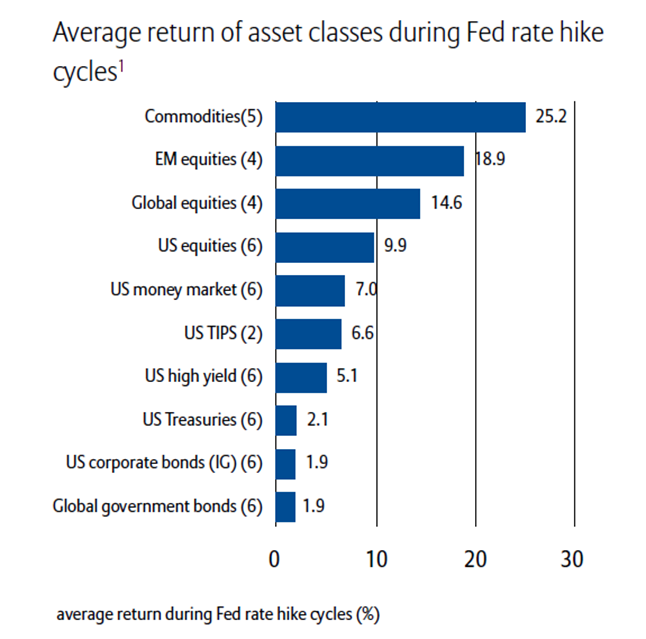 Avantage Return of Asset Classes