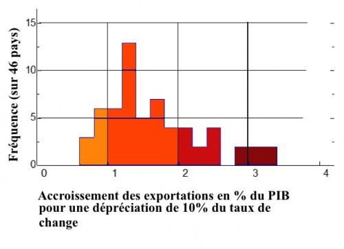 Accroissement export PIB pour 10% de dépréciation du taux de change