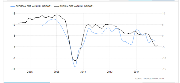 Georgia GDP VS Russia GDP