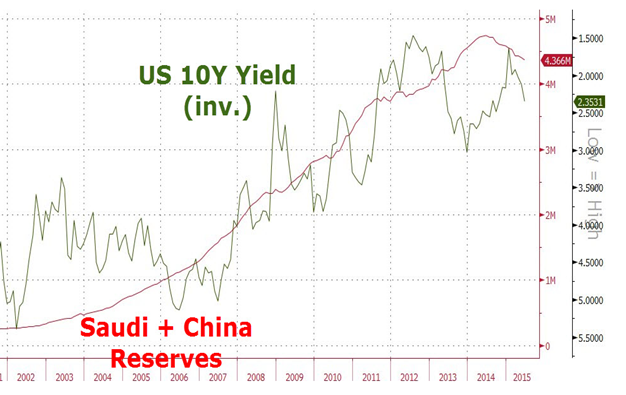 US yield
