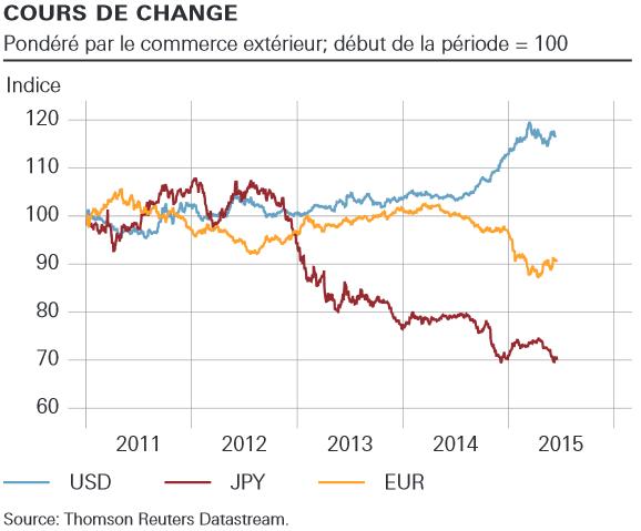 change-euro-dollar-yen-2015