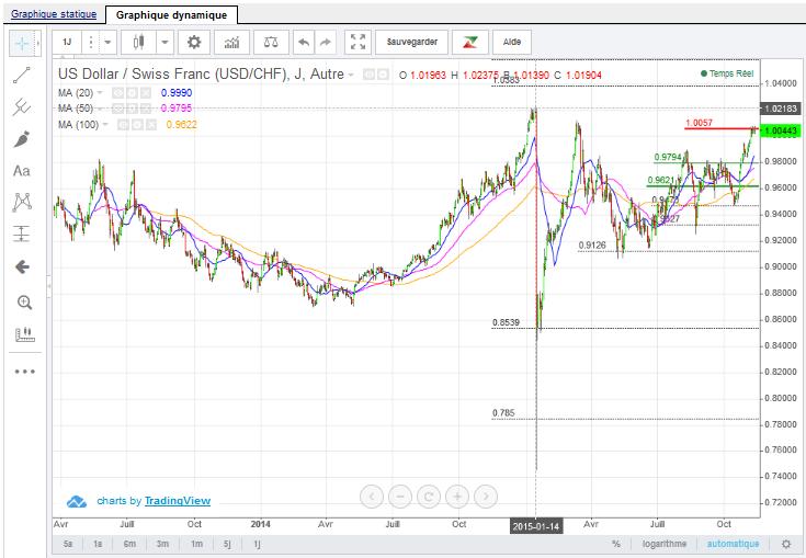 dollar-swiss-franc-nov-20153