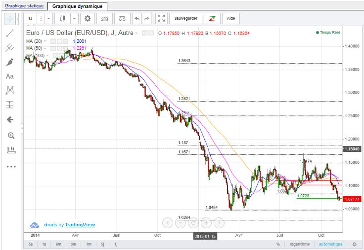 euro-dollar-2015