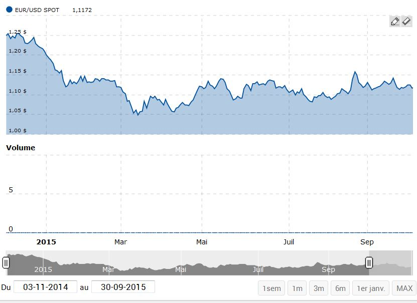euro-dollar-graphe