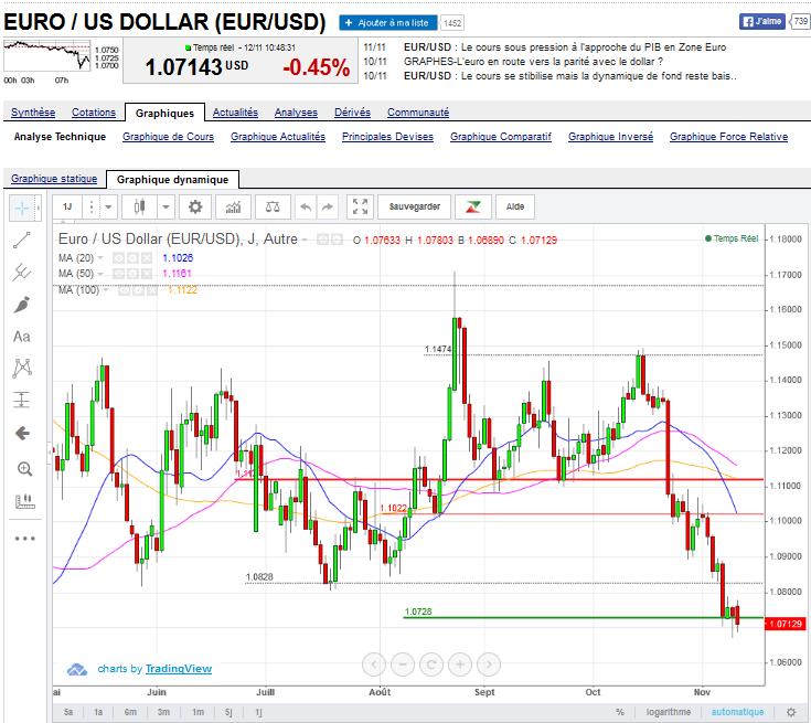 euro-dollar-novembre