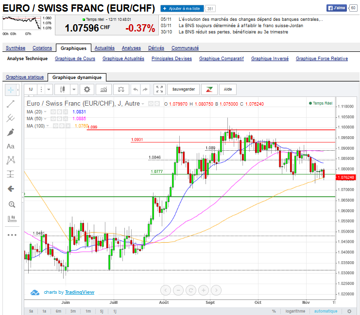 euro-suisse-nov-2015