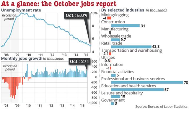 jobs_report_temp2