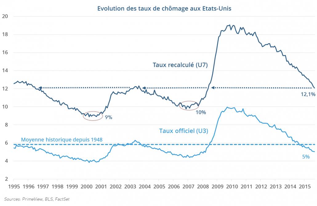 Evolution des taux de chômage aux Etats-Unis