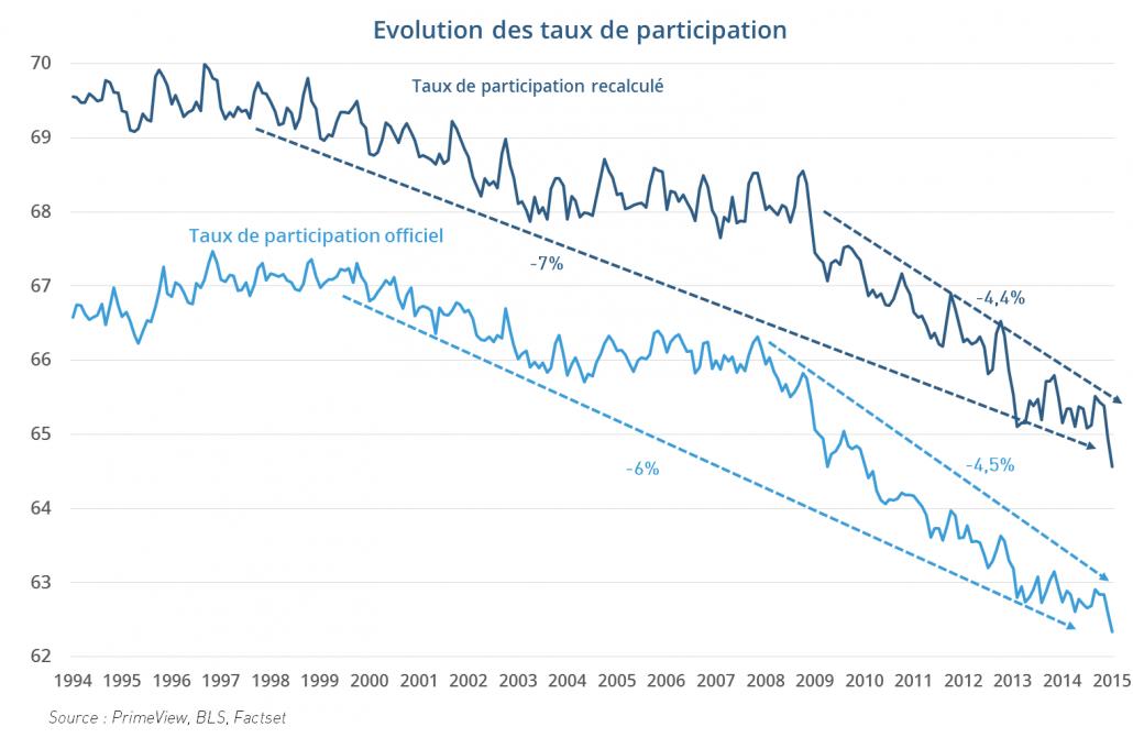 Evolution des taux de participation