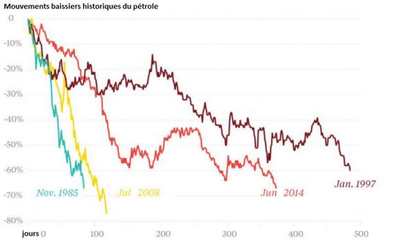 mouvements pétrole