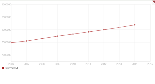 population-suisse-banque-mondiale