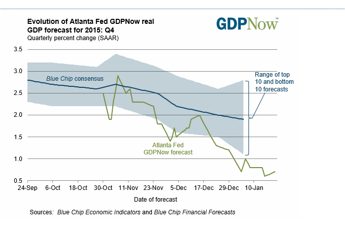 Fed meeting - focus point and data... - GDP