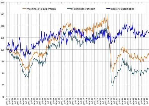 Le chômage, l'industrie et l'Euro - p Kfixe