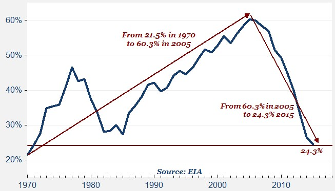 Part de la consommation de pétrole importée aux USA
