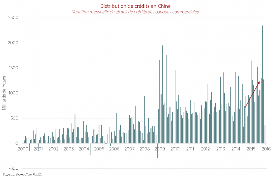 Distribution de crédits en Chine