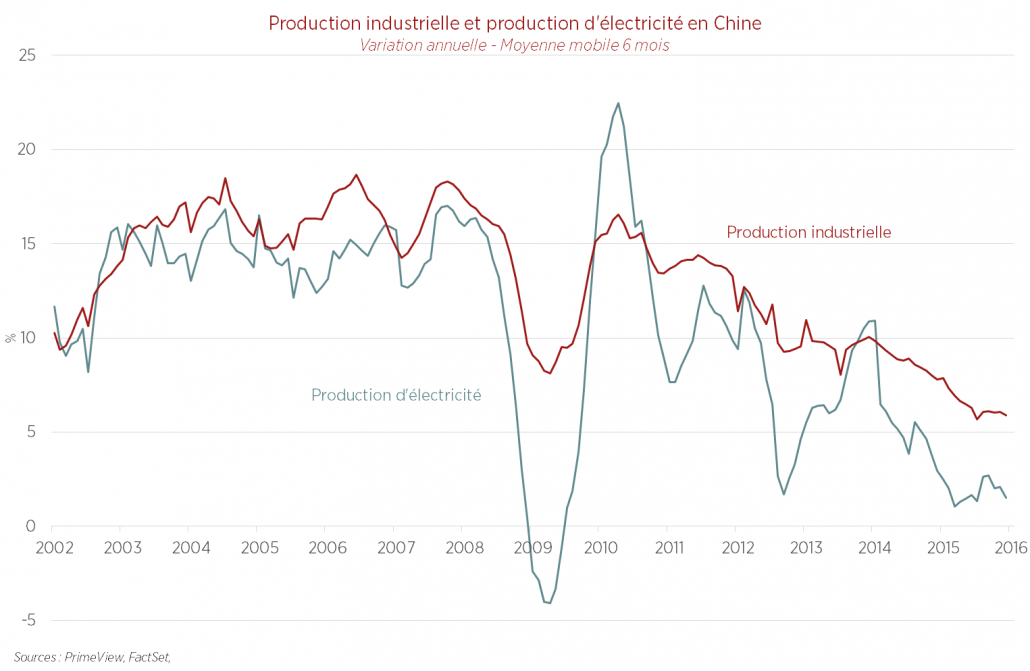 Production industrielle et production d'électricité en Chine