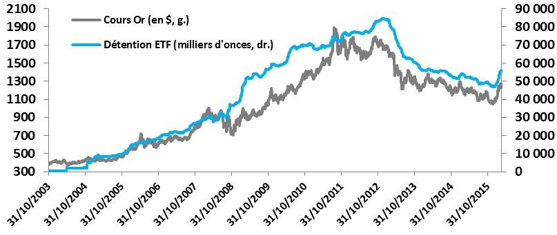 Cours de l'or et détention d'ETF