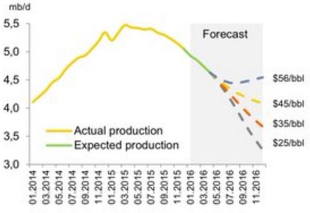 Estimation de la production américaine de schiste selon l'évolution des prix