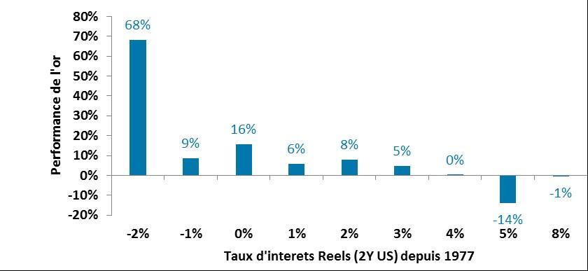 Performances moyennes annuelles de l'or en fonction du niveau des taux d'intérêts réels