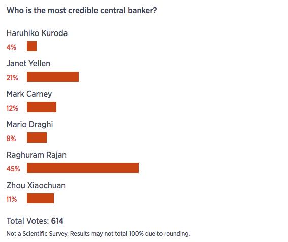 Tout est une question d' interprétation - credible central banker